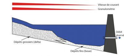 barrages - sediments - influence barrages sediments - influence dams on sedeiment grain