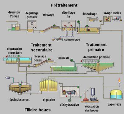 环境百科全书-污水-污水处理流程