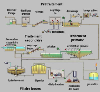 usine depollution - epuration eaux - station epuration - schematic activated sludge wastewater treatment plant