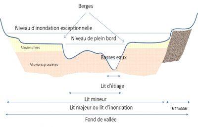 schema lit fluvial - river beds