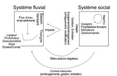 schema lit fluvial - representation rover system