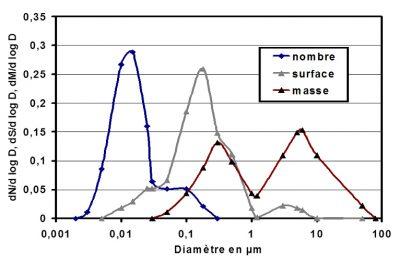 aerosols schema