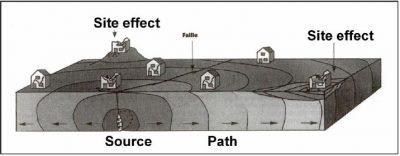 schema ondes sismiques - propagation ondes sismiques - seisme - mouvement sismique - seismic waves