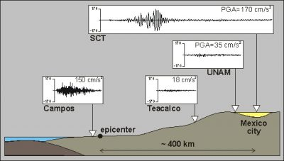 seisme michoacan mexique 1985 - seismic movements michoacan earthquake mexico