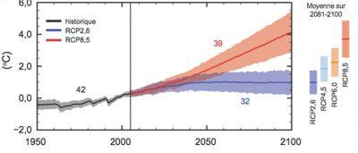 环境百科全书-极端天气和气候变化-浓度路径的全球均温演变情景
