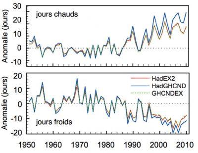 环境百科全书-极端天气和气候变化-异常暖天、冷天