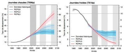 extremes climatiques monde - frequency of abnormally warm and cold days