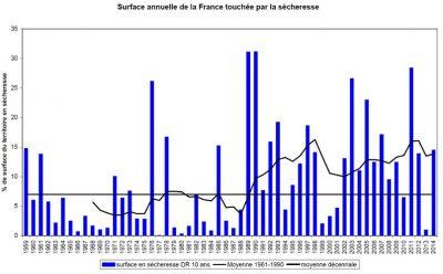 环境百科全书-极端气候和气候变化-法国本土每年受农业干旱影响的比例