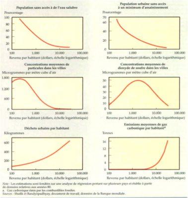 relations croissance environnement - economie