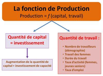fonction de production - economie environnement - production function environmental factors