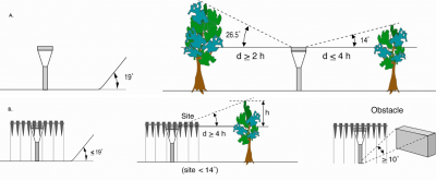 pluviometrie - criteres classe 1 pluviometrie