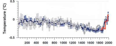 evolution temperatures - evolution climat - climat monde - temperatures monde - global temperature evolution last millenia