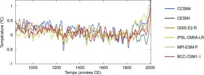 evolution climat - evolution temperatures - global temperature