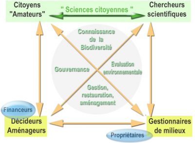 science citoyenne - science participative