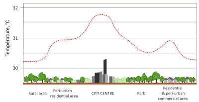 urban heat island schema