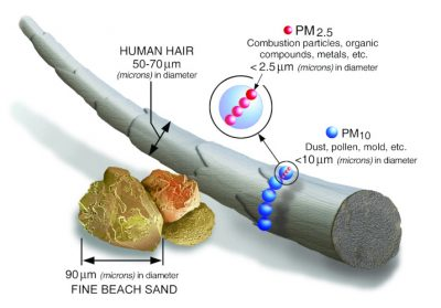 particle size - air particles pollution