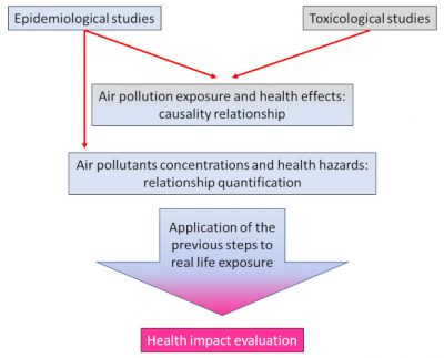 health impact assesment - health impact air pollution