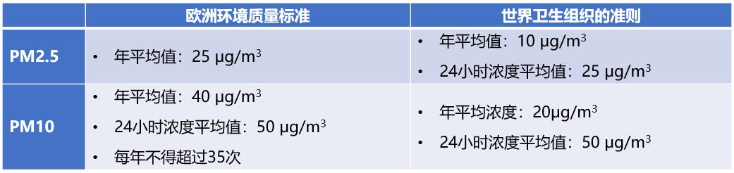 环境百科全书-空气中的颗粒物-健康标准表