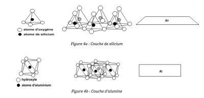 couche silicium - couche alumine