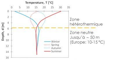 seasonal evolution temperature