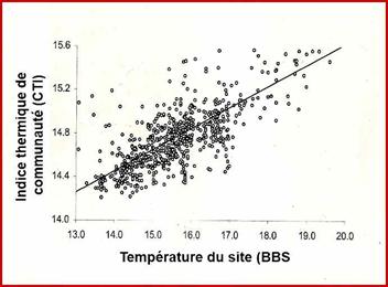indice thermique de communaute CTI