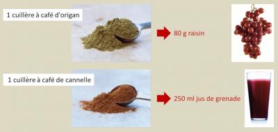 epices - herbes aromatiques - herbes antioxydants - epices antioxydants