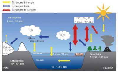 modele climat - atmosphère - océans - cryosphère - biosphère - lithosphère