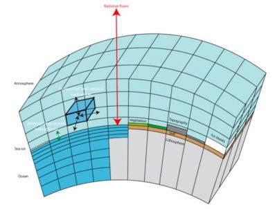 环境百科全书-气候模式-气候系统模式的网格图