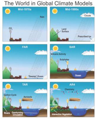 环境百科全书-气候模式-模式复杂程度与所表示的分量的关系
