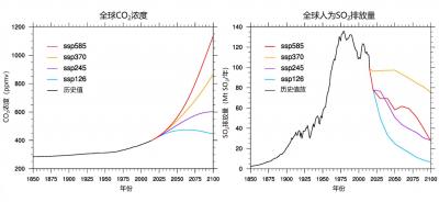 环境百科全书-气候模式-预测出21世纪CO2浓度变化的4种情景和预测出21世纪硫酸盐气溶胶的4种演变情景