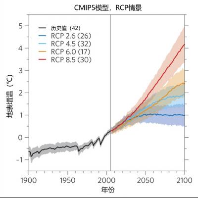 环境百科全书-气候模式-基于4种温室气体浓度变化轨迹(GCT)模拟得到的全球平均温度变化情景