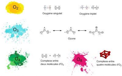 oxygene - molecule oxygene