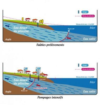 eau mer nappes - pompage mer - eau salee nappes souterraines