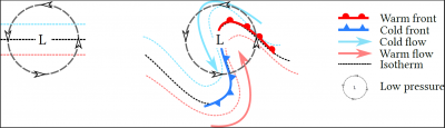 formation warm cold fronts cyclonic circulation