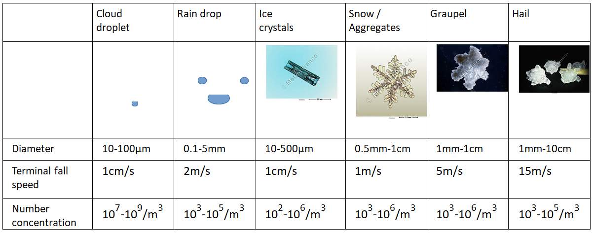 different hydrometeors table