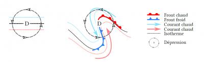 circulation cyclonique - cyclone - depression cyclone