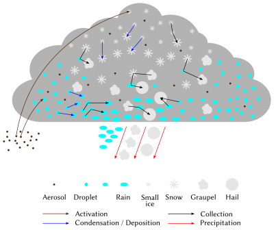 microphysical processes evolution cloud - schema cloud - evolution cloud