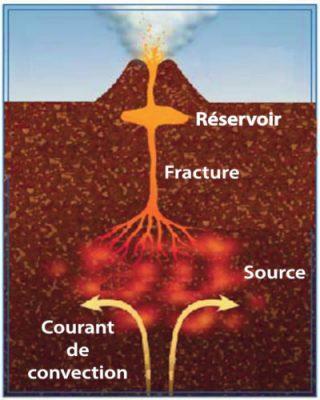 volcans - volcan - fonctionnement volcan - schema volcan - systeme volcanique