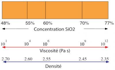 serie magmatique - volcan - volcans - fonctionnement volcan