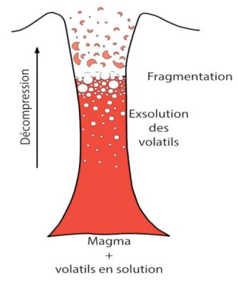 decompression conduit volcanique - magma volcan