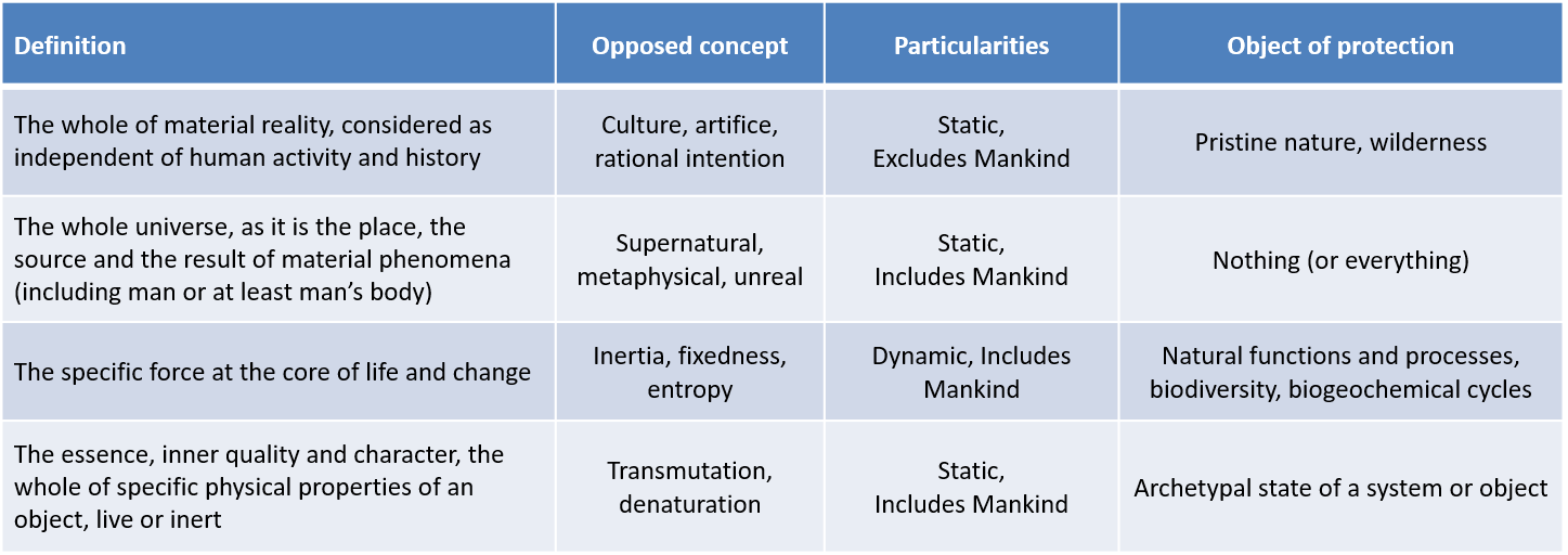 different definitions nature - table definitions nature