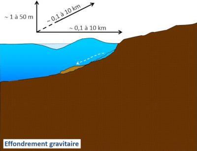 tsunami - tsunamis - tsunami effondrement gravitaire - tsunami schema