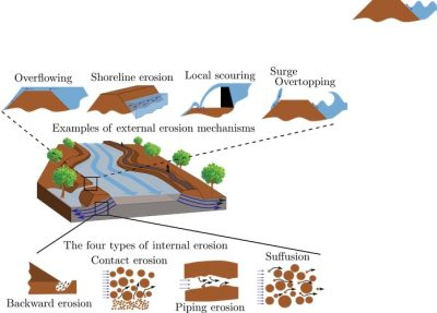 erosion embankment structures