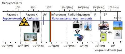Exemples application champs magnetiques electromagnetiques