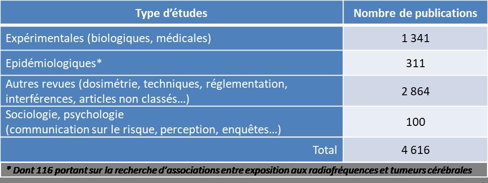 radiofrequences effets biologiques et sanitaires