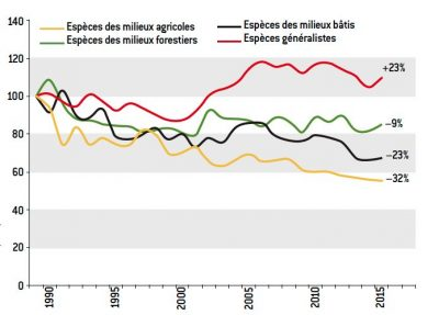 habitat species decline