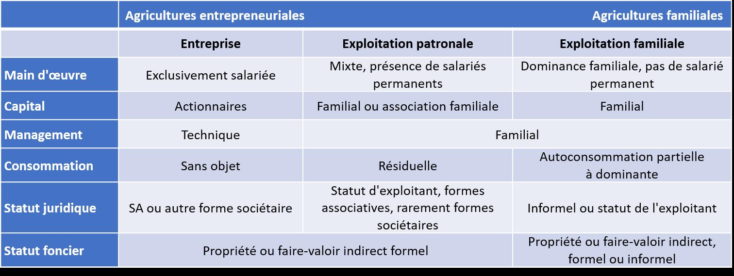 type exploitation agricole