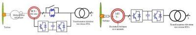 chaine conversion énergétique eolienne