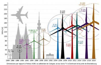 dimensions puissance nominale aerogenerateurs enercon