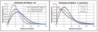 distribution Weibull vitesse vent